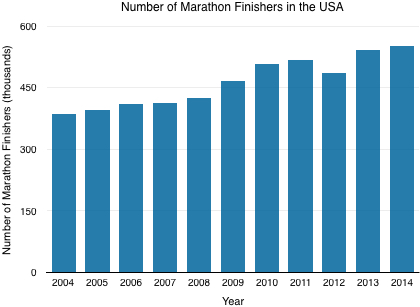 Number of marathon finishers in the USA by year.